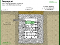 1667-co Seepage pit - Septic Systems - Supply Plumbing - Plumbing
