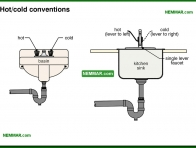 1670-co Hot cold conventions - Introduction - Fixtures and Faucets - Plumbing