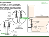 1678-co Supply tubes - Toilets - Fixtures and Faucets - Plumbing