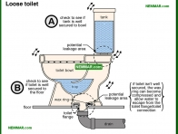 1679-co Loose toilet - Toilets - Fixtures and Faucets - Plumbing