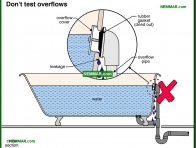 1683-co Do not test overflows - Bathtubs - Fixtures and Faucets - Plumbing
