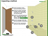 1684-co Inspecting a bathtub - Bathtubs - Fixtures and Faucets - Plumbing