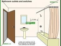 1687-co Bathroom outlets and switches - Tub and Shower Stall Enclosures - Fixtures and Faucets - Plumbing