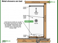 1690-co Metal showers are bad - Shower Stalls - Fixtures and Faucets - Plumbing