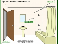1696-co Bathroom outlets and switches - Whirlpool Baths - Fixtures and Faucets - Plumbing