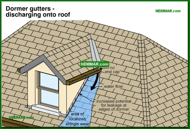 0003-co Dormer gutters discharging onto roof - General - Steep Roofing - Roofing