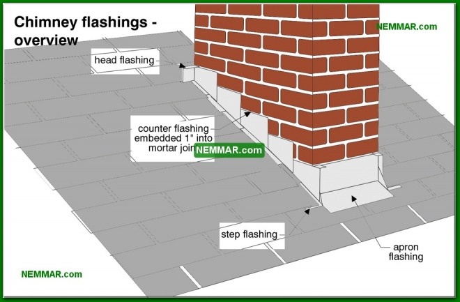 0065-co Chimney flashings - overview - Chimney Flashings - Steep Roof Flashings - Roofing