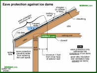 0008-co Eave protection against ice dams - General - Steep Roofing - Roofing