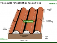 0044-co Eave closures for spanish or mission tiles - Clay - Steep Roofing - Roofing