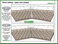 0053-co Roof valleys - open and closed - Valley Flashings - Steep Roof Flashings - Roofing