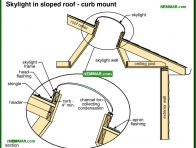 0080-co Skylight in sloped roof - curb mount - Skylights - Steep Roof Flashings - Roofing