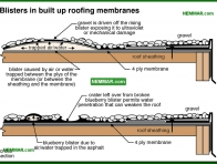 0092-co Blisters in built up roofing membranes - Built Up Roofing - Flat Roofing - Roofing