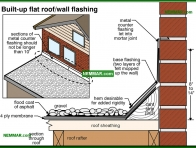 0104-co Built up flat roof wall flashing - Flat Roof Flashings - Flat Roofing - Roofing