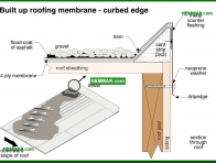 0108-co Built up roof membrane - curbed edge - Flat Roof Flashings - Flat Roofing - Roofing
