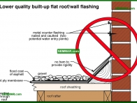 0112-co Lower quality built up flat roof wall flashing - Flat Roof Flashings - Flat Roofing - Roofing