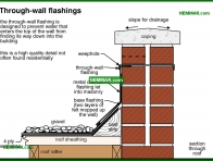 0114-co Through wall flashings - Flat Roof Flashings - Flat Roofing - Roofing