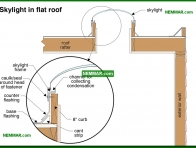 0117-co Skylight in flat roof - Flat Roof Flashings - Flat Roofing - Roofing
