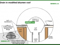 0122-co Drain in modified bitumen roof - Flat Roof Flashings - Flat Roofing - Roofing