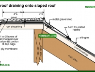 0123-co Flat roof draining onto sloped roof - Flat Roof Flashings - Flat Roofing - Roofing