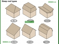 0002-co Steep roof types - General - Steep Roofing - Roofing