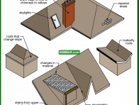 0005-co Vulnerable areas - General - Steep Roofing - Roofing