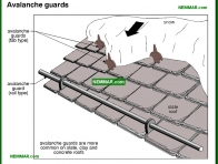 0009-co Avalanche guards - General - Steep Roofing - Roofing