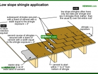 0016-co Low slope shingle application - Asphalt Shingles - Steep Roofing - Roofing