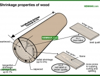 0019-co Shrinkage properties of wood - Wood Shingles and Shakes - Steep Roofing - Roofing