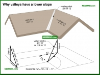 0054-co Why valleys have a lower slope - Valley Flashings - Steep Roof Flashings - Roofing