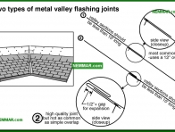 0058-co Two types of metal valley flashing joints - Valley Flashings - Steep Roof Flashings - Roofing