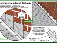 0076-co Roof masonry sidewall flashings - Roof Wall Flashings - Steep Roof Flashings - Roofing