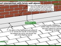 0077-co Roof intersection with brick wall above - Roof Wall Flashings - Steep Roof Flashings - Roofing