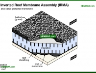 0089-co Inverted roof membrane assembly - Built Up Roofing - Flat Roofing - Roofing