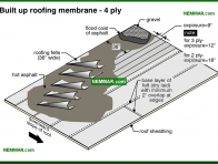 0090-co Built up roofing membrane - four ply - Built Up Roofing - Flat Roofing - Roofing