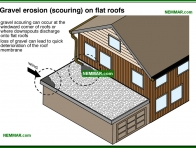 0094-co Gravel erosion scouring on flat roofs - Built Up Roofing - Flat Roofing - Roofing