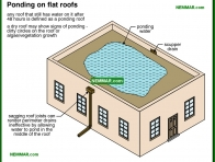 0096-co Ponding on flat roofs - Built Up Roofing - Flat Roofing - Roofing