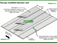 0098-co Two ply modified bitumen roof - Modified Bitumen - Flat Roofing - Roofing