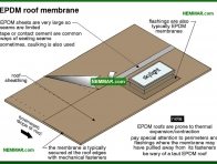 0100-co EPDM roof membrane - Synthetic Rubber Elastomeric and Epdm - Flat Roofing - Roofing