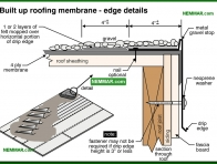0107-co Built up roofing membrane - edge details - Flat Roof Flashings - Flat Roofing - Roofing