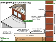 0113-co EPDM or PVC roof wall flashing - Flat Roof Flashings - Flat Roofing - Roofing