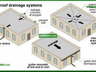 0121-co Flat roof drainage systems - Flat Roof Flashings - Flat Roofing - Roofing