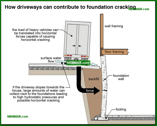 0255-co How driveways can contribute to foundation cracking - Problems - Footings and Foundations - Structure