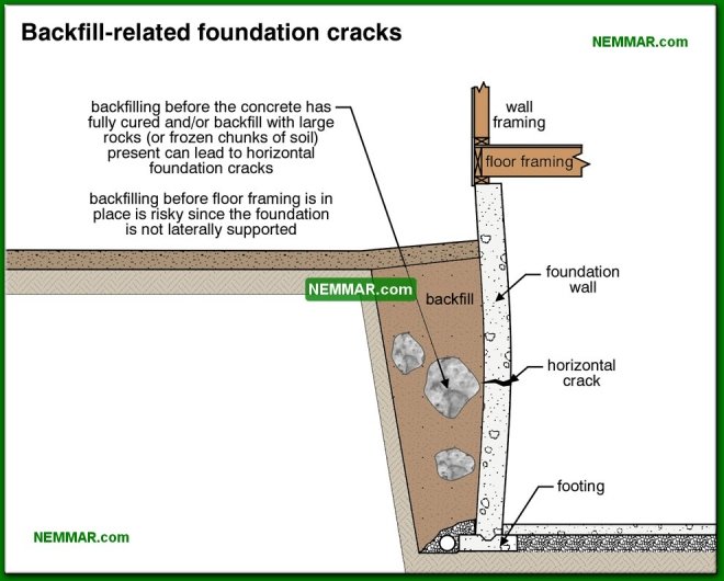 0257-co Backfill related foundation cracks - Problems - Footings and Foundations - Structure