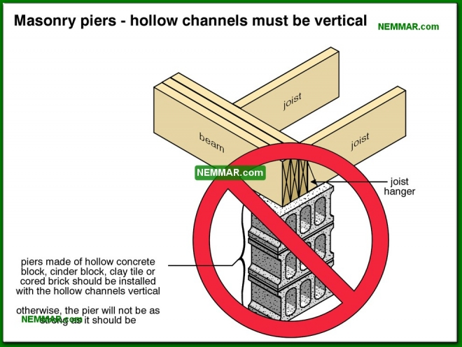 0268-co Masonry piers - hollow channels must be vertical - Problems - Footings and Foundations - Structure