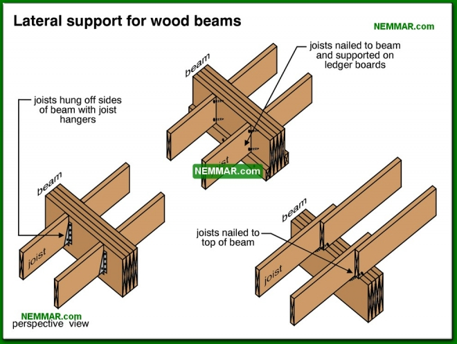 0312-co Lateral support for wooden beams - Beams - Floors - Structure