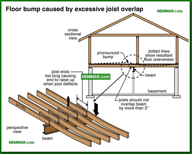 0322-co Hump in floor caused by excessive joist overlap - Joists - Floors - Structure