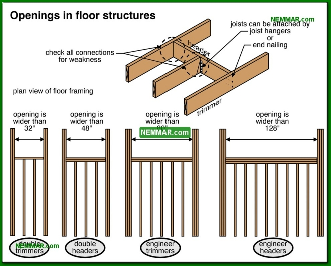 0332-co Openings in floor structures - Joists - Floors - Structure
