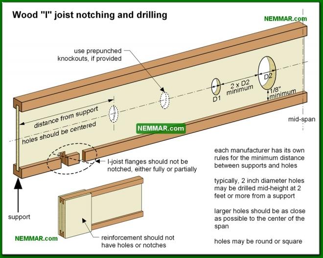 0336-co Wood I joist notching and drilling - Joists - Floors - Structure