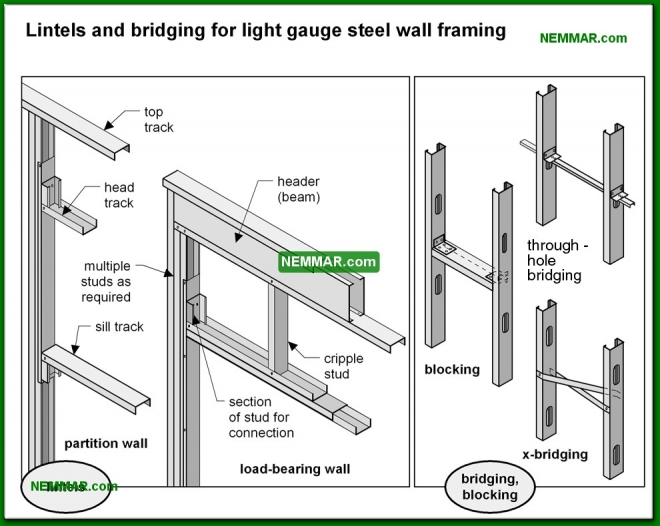 0413-co Lintels and bridging for light gauge steel wall framing - Steel Framed Walls - Wall Systems - Structure