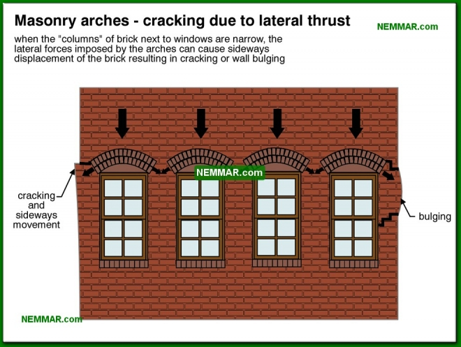 0418-co Masonry arches - cracking due to lateral thrust - Arches and Lintels - Wall Systems - Structure